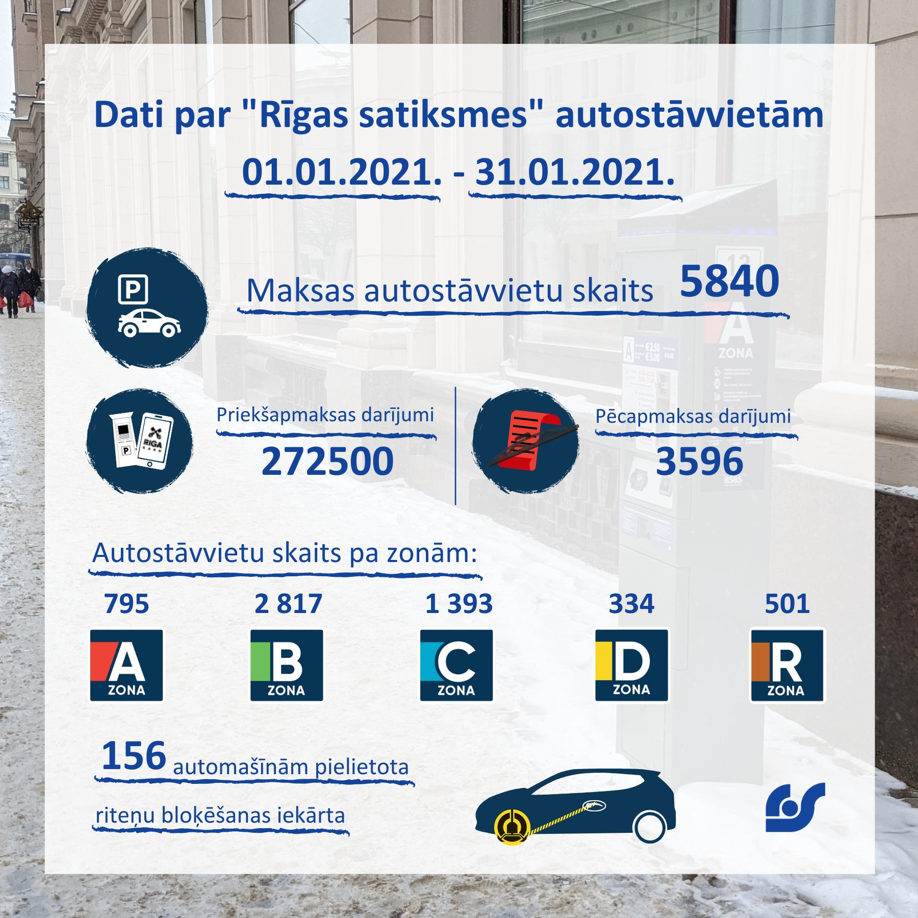 Copy of Copy of Dati par pasažieru pārvadājumiem 01.02.2021. - 07.02.2021. (1) (1).png