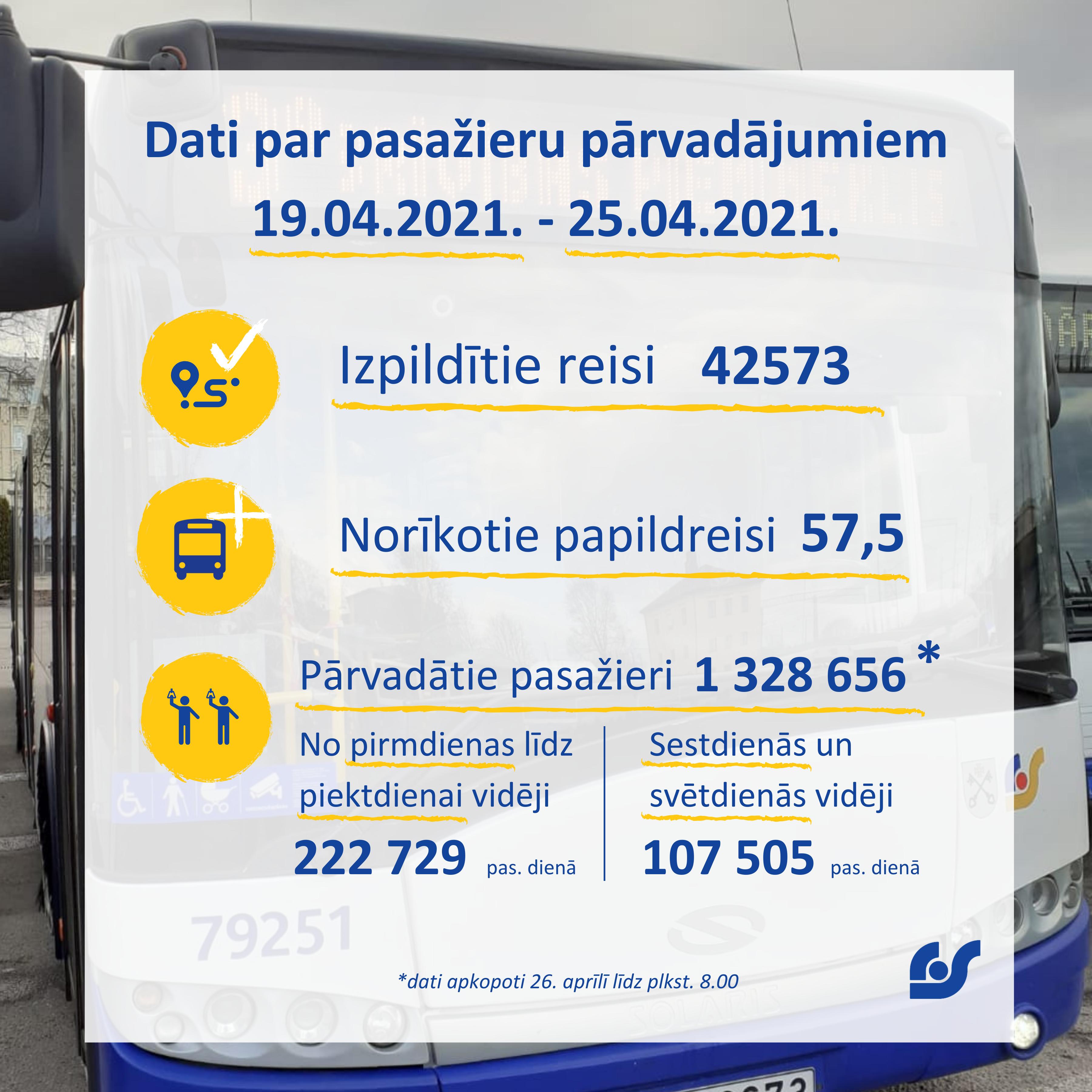Copy of Copy of Dati par pasažieru pārvadājumiem 01.02.2021. - 07.02.2021. (10).png