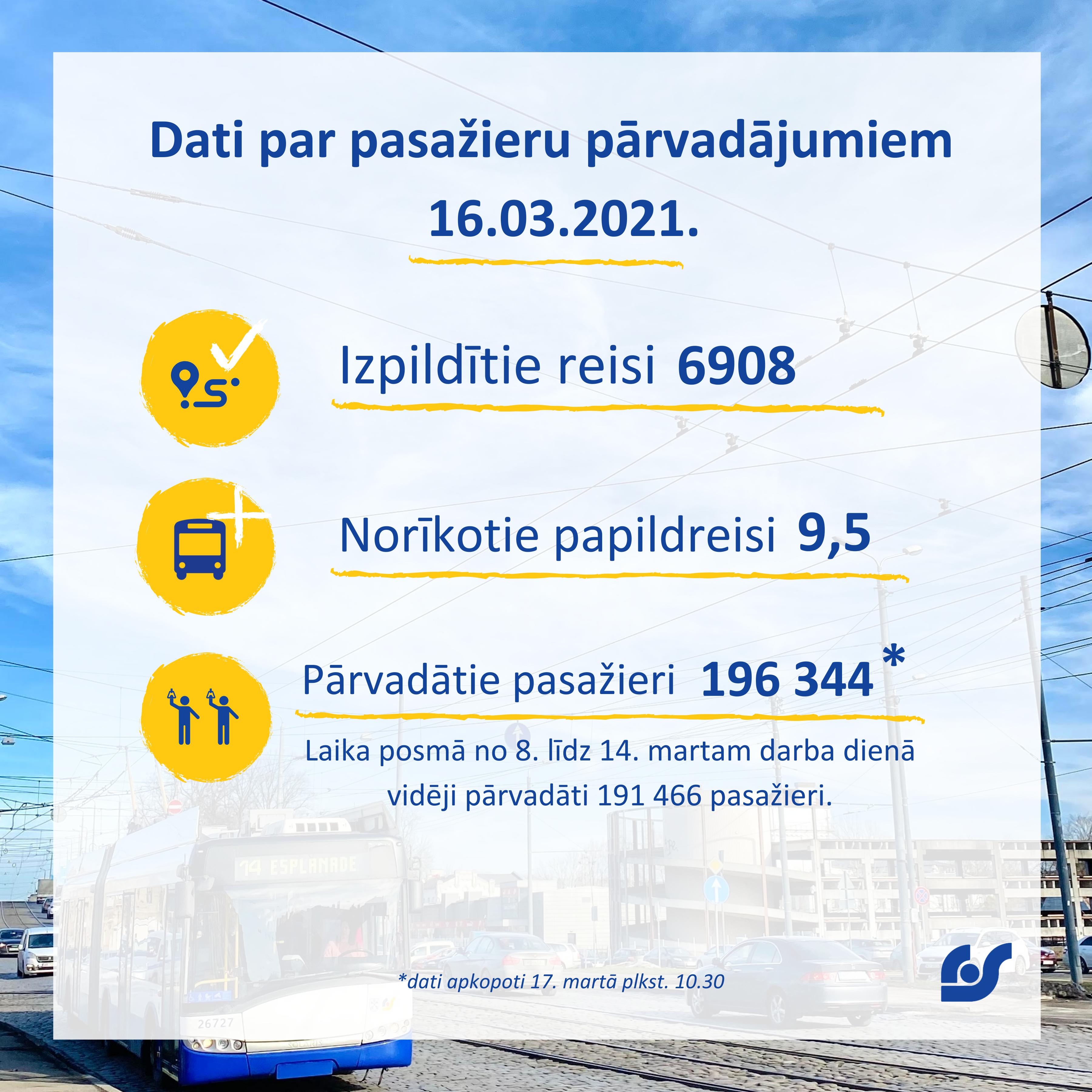Copy of Copy of Dati par pasažieru pārvadājumiem 01.02.2021. - 07.02.2021. (4).png