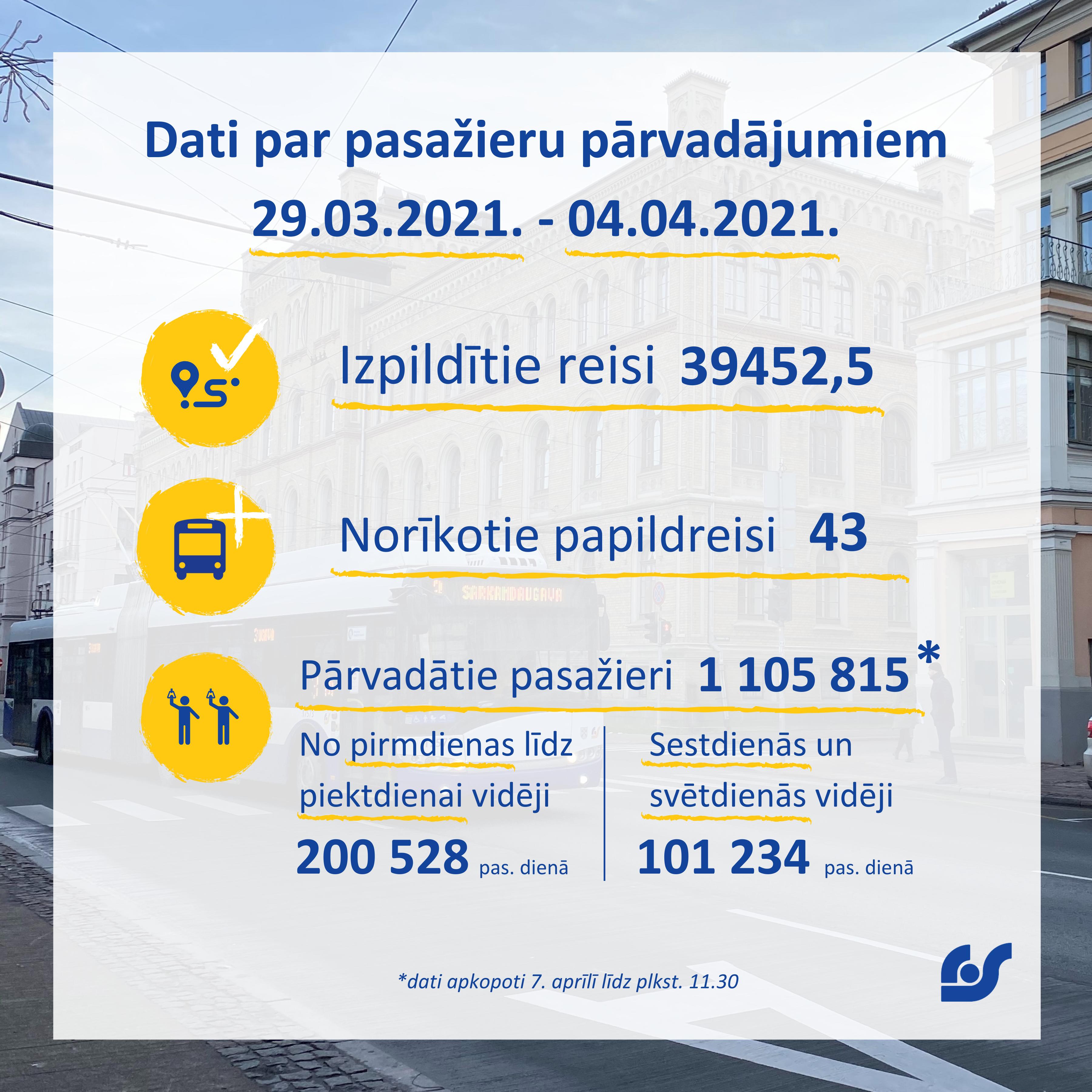Copy of Copy of Dati par pasažieru pārvadājumiem 01.02.2021. - 07.02.2021. (6).png