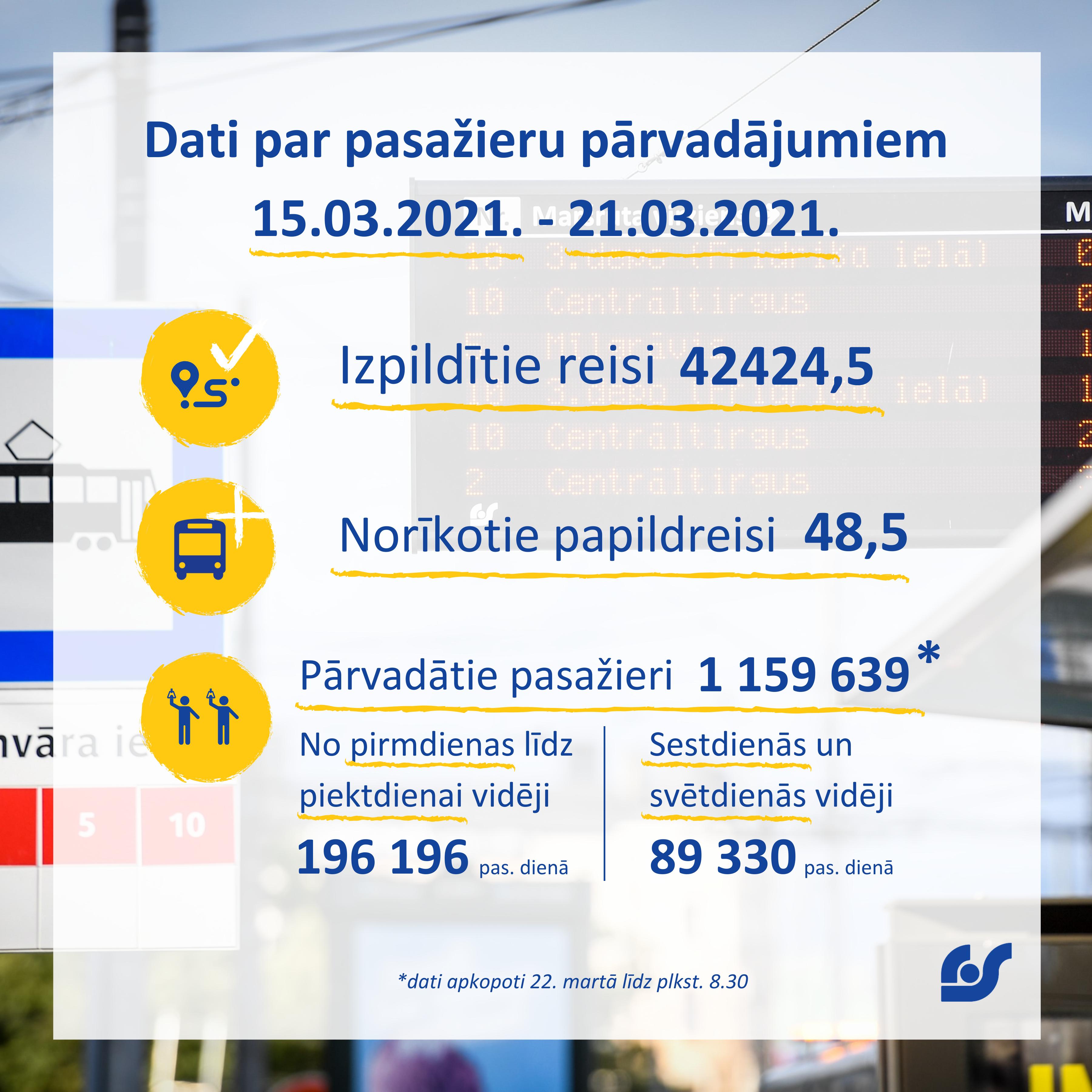 Copy of Copy of Dati par pasažieru pārvadājumiem 01.02.2021. - 07.02.2021..png