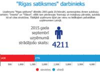 """Infografika: """"Rīgas satiksmes"""" darbinieks"""