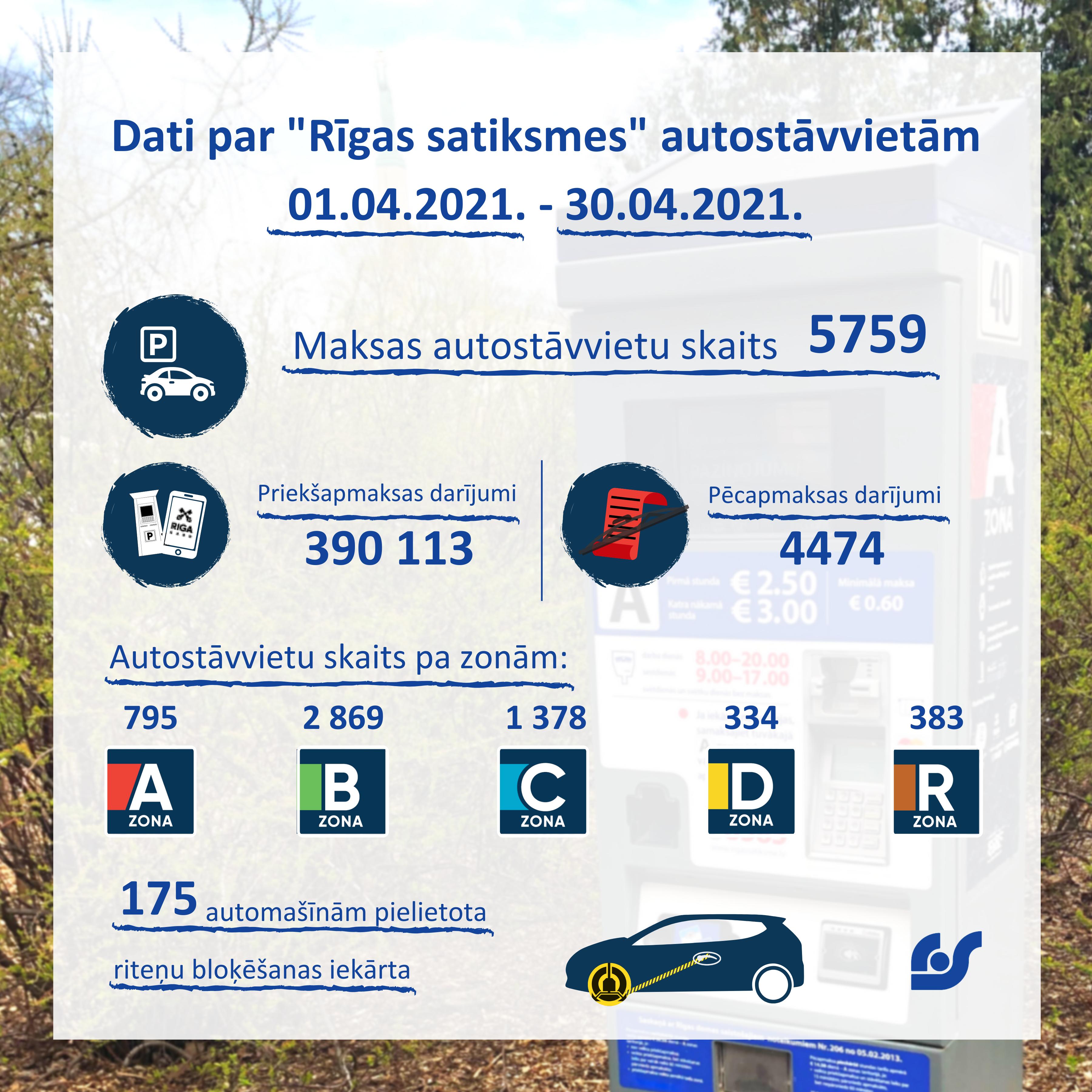 Dati par autostāvvietām.png