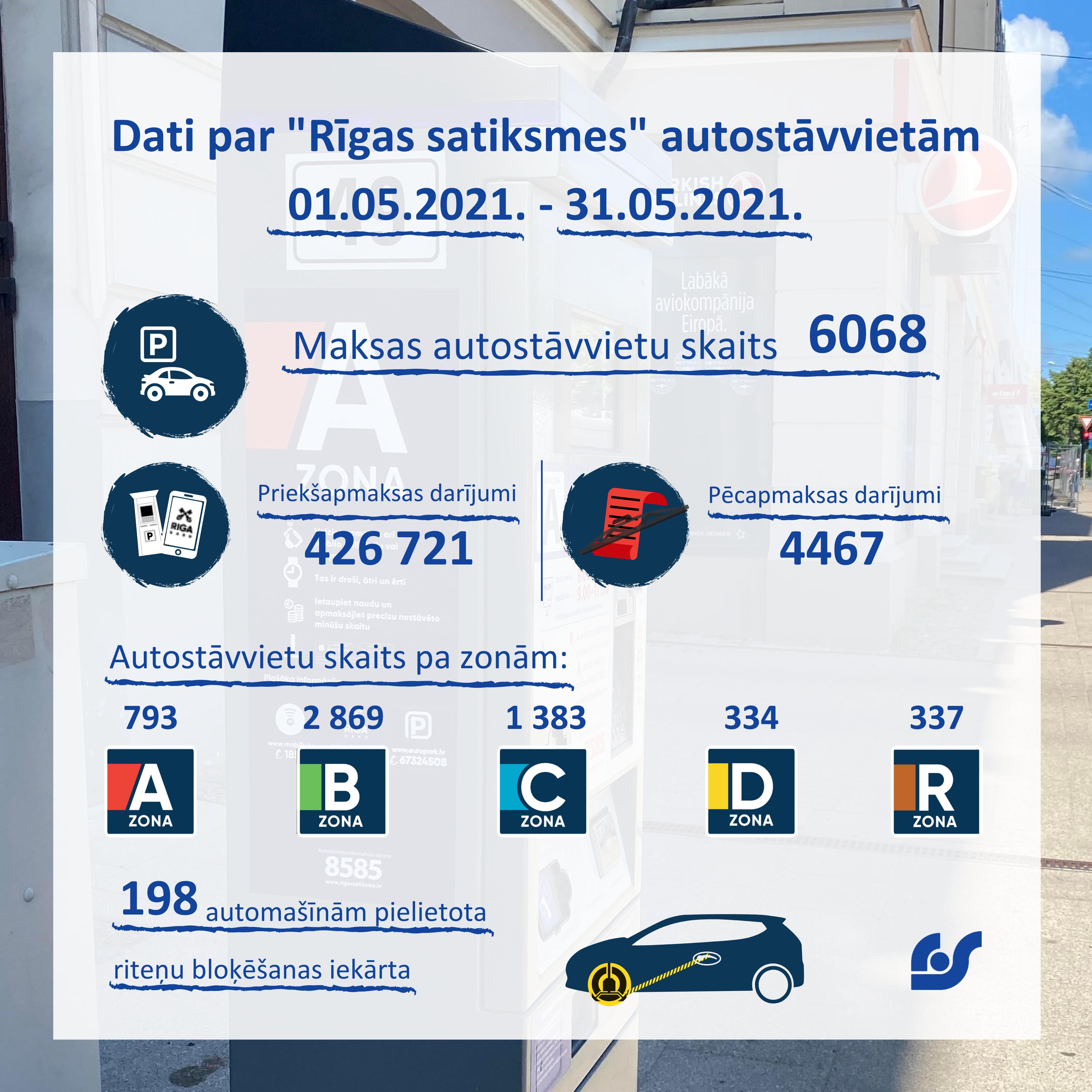 Dati par autostāvvietām (1).png
