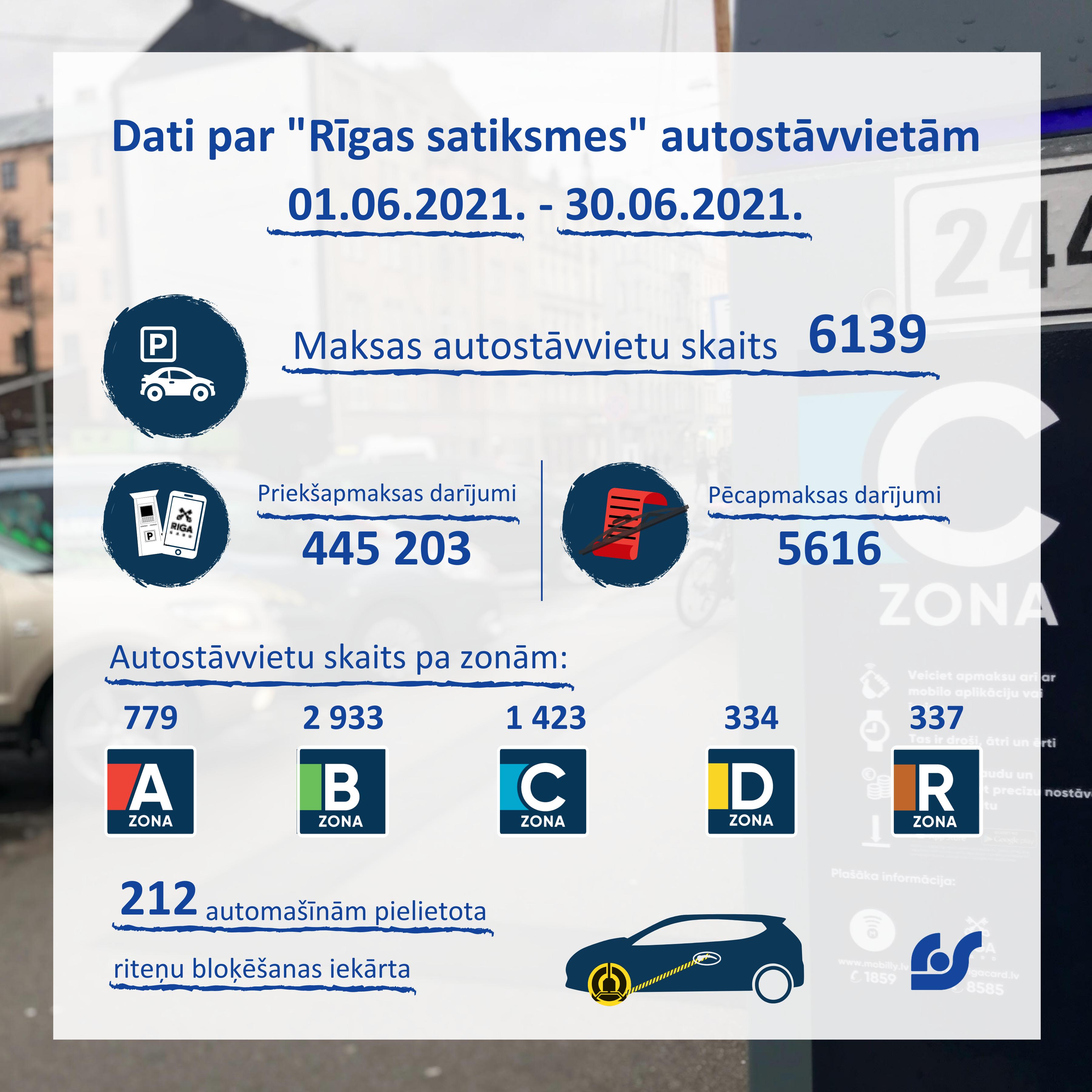 Dati par autostāvvietām (2).png