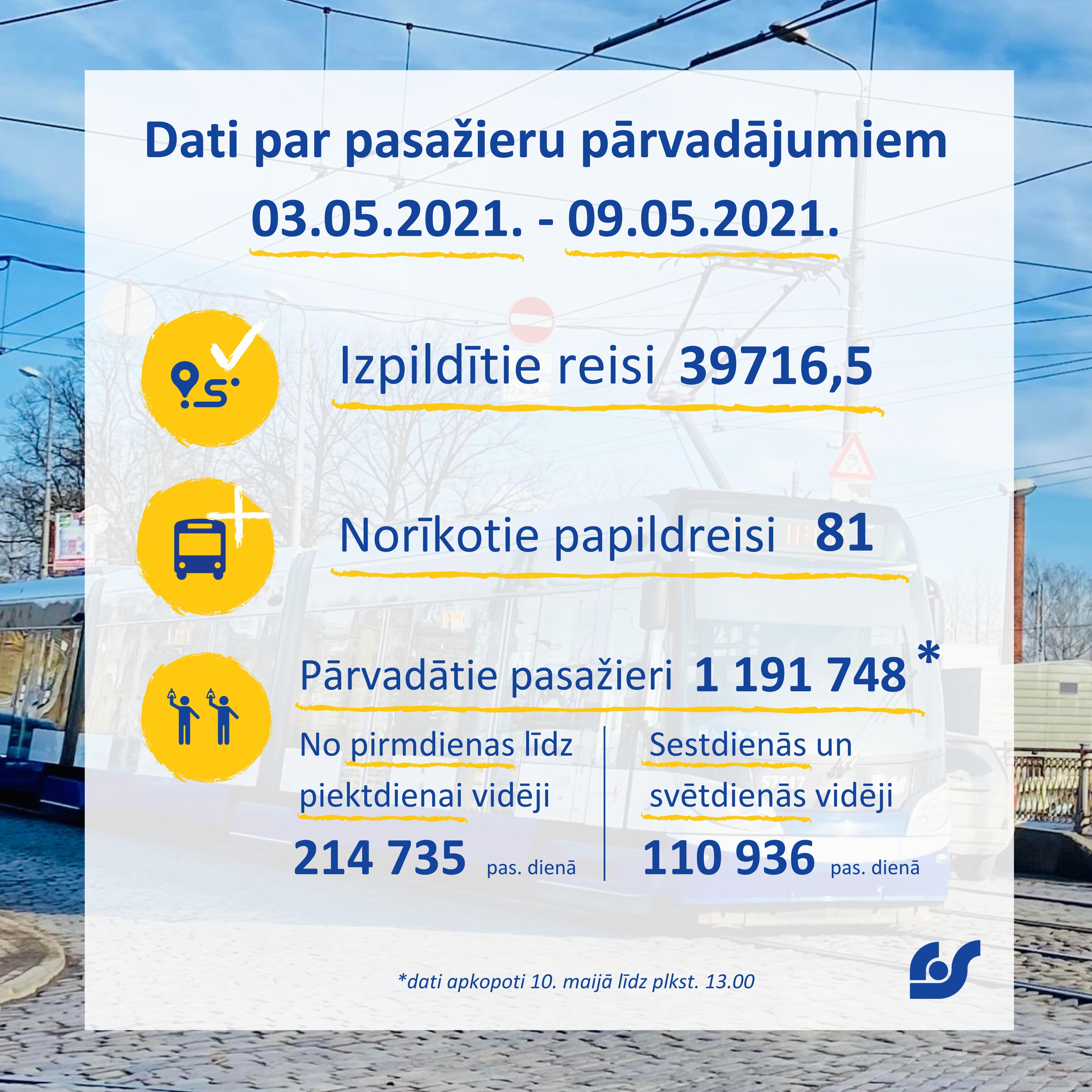 Dati par pasažieru pārvadājumiem.png