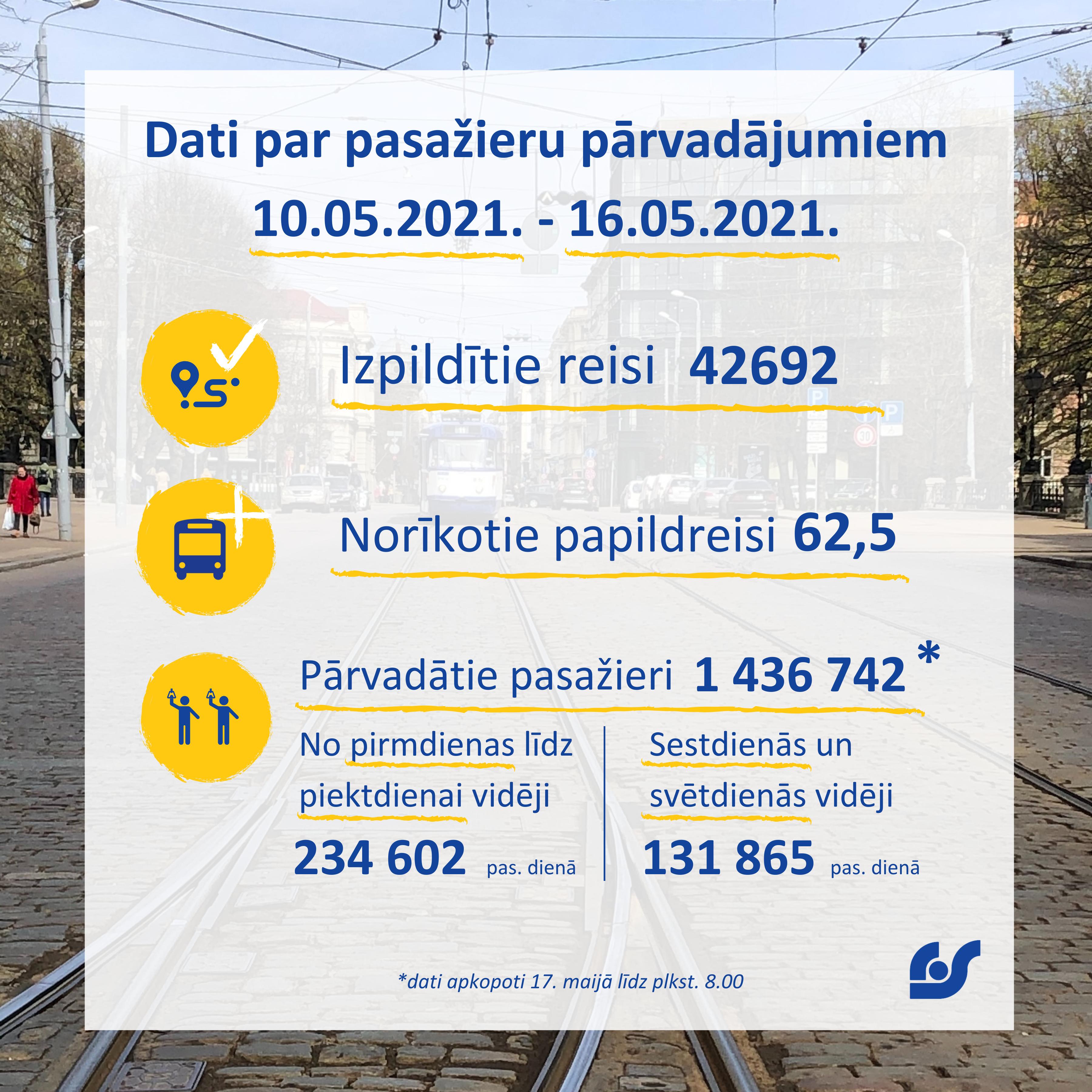 Dati par pasažieru pārvadājumiem (2).png