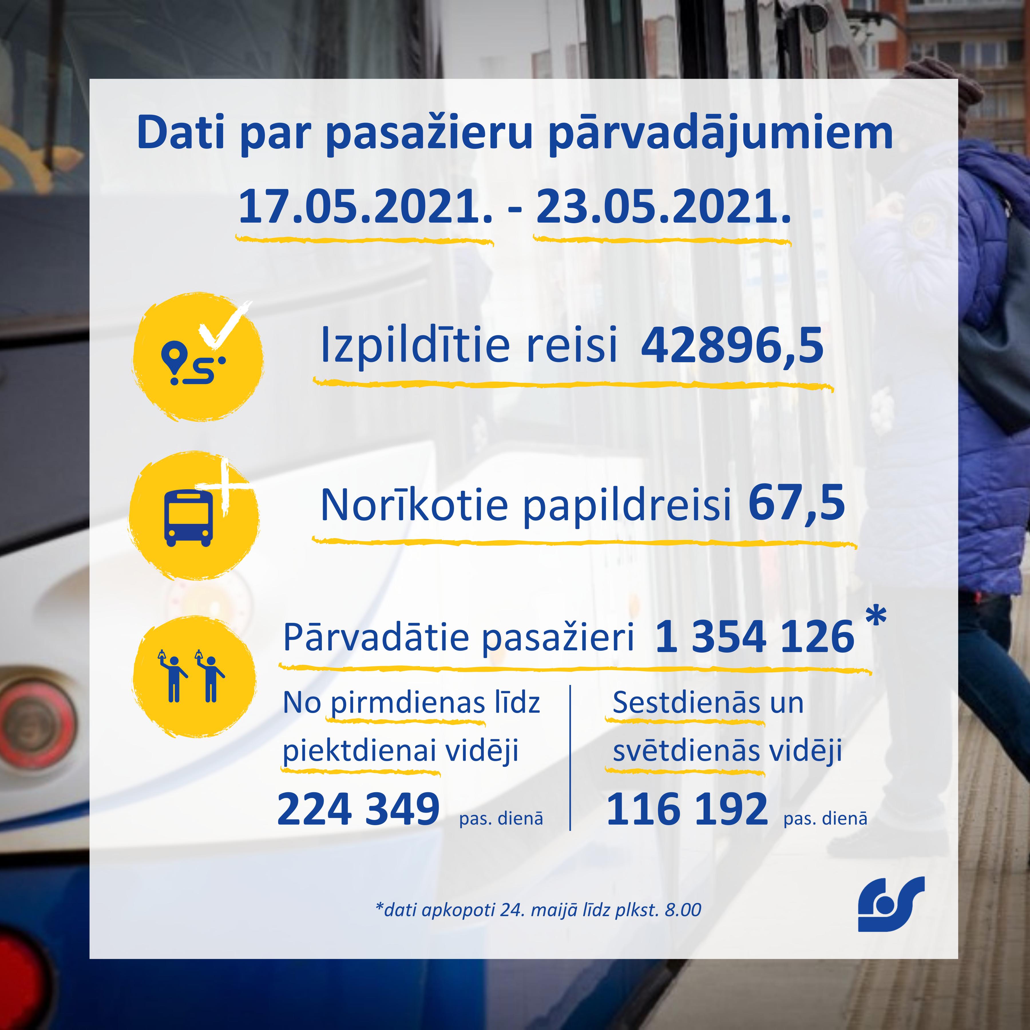Dati par pasažieru pārvadājumiem (3).png