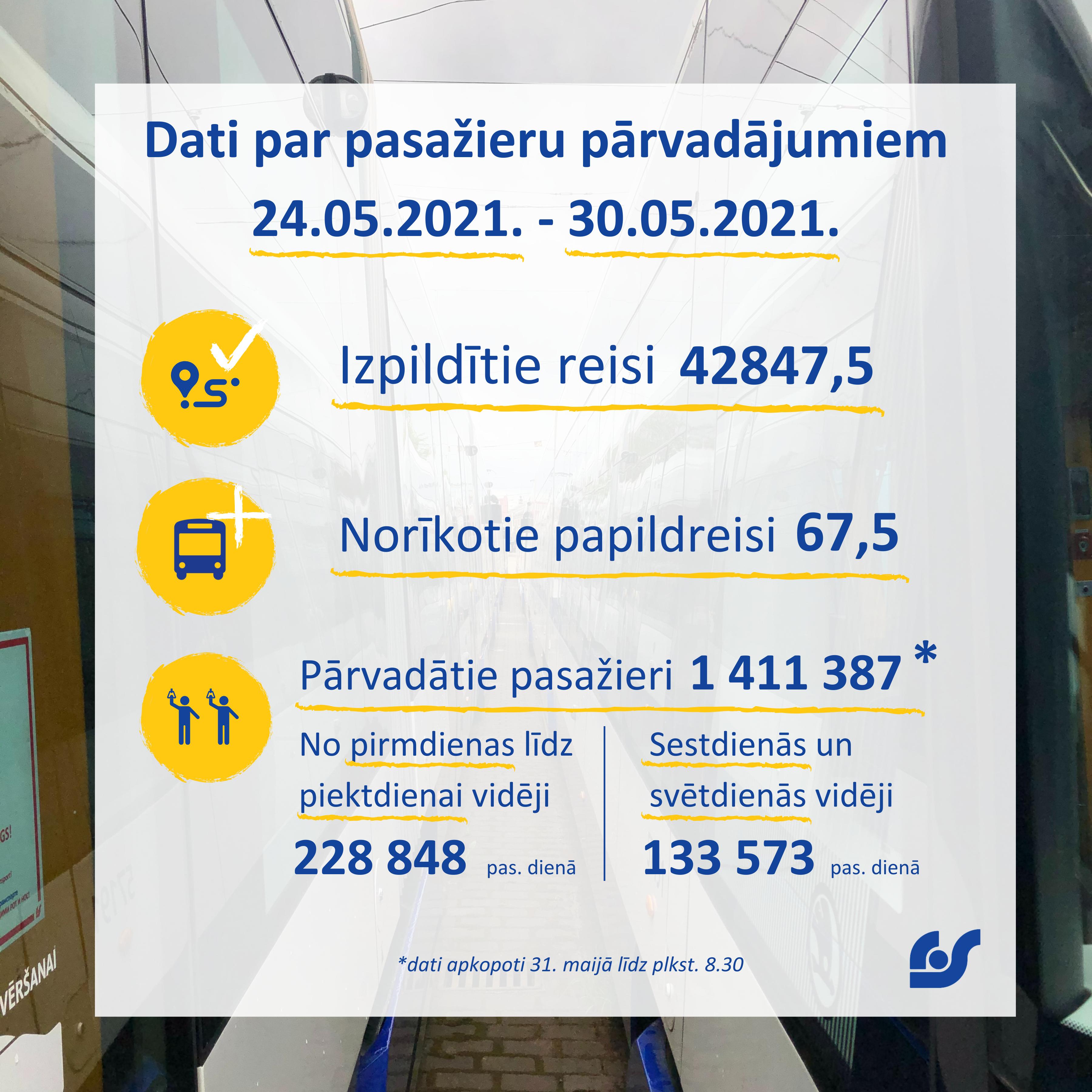 Dati par pasažieru pārvadājumiem (4).png