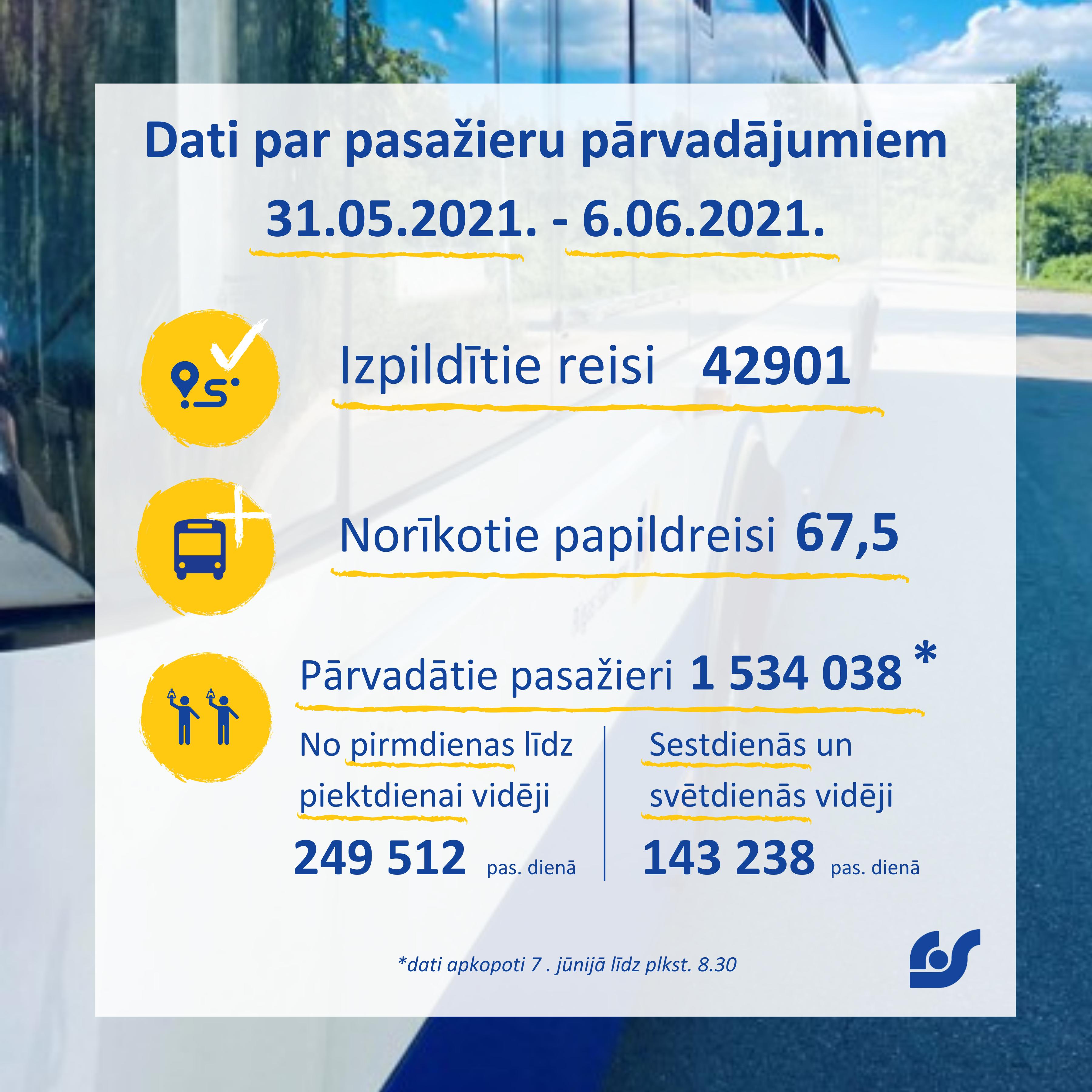Dati par pasažieru pārvadājumiem (5).png