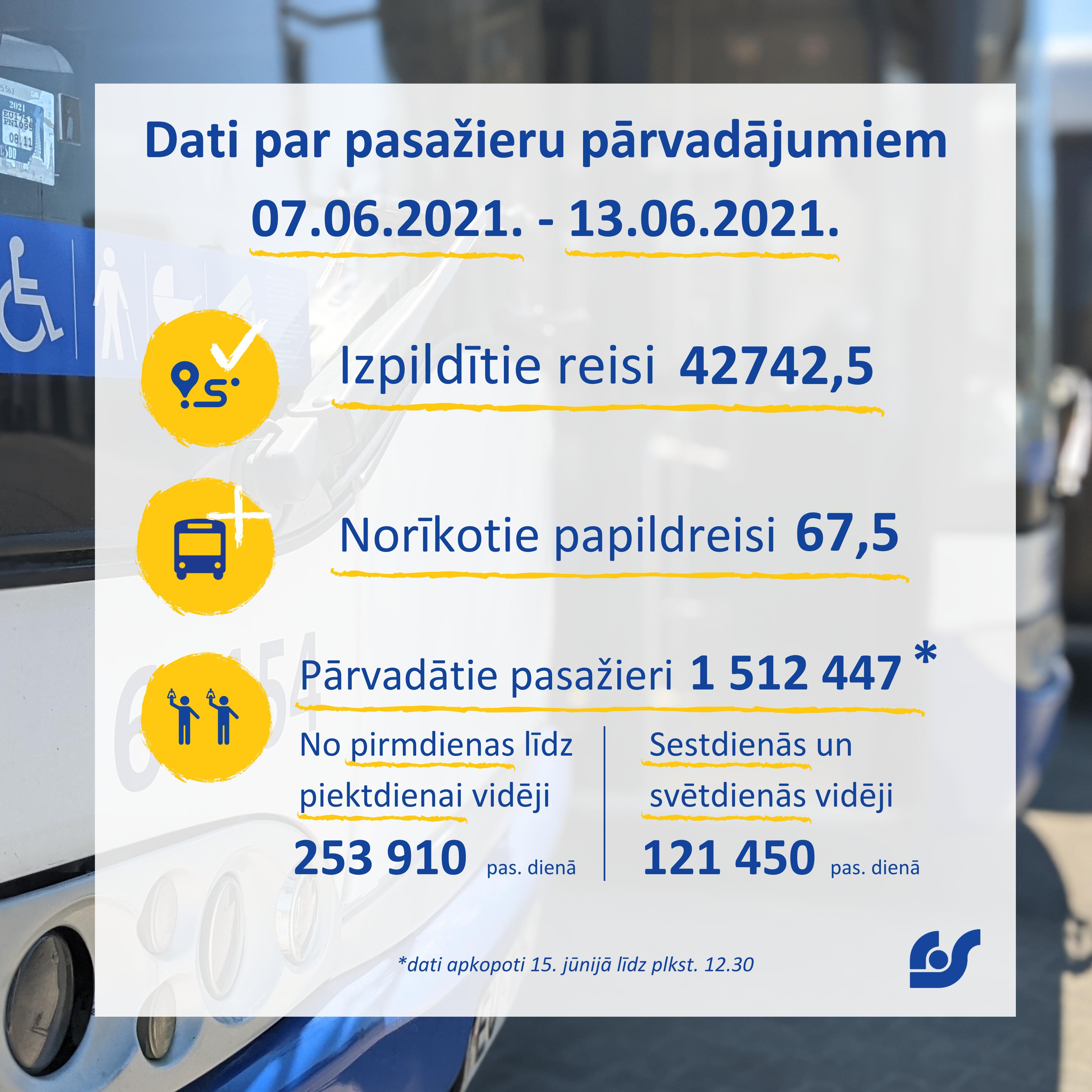 Dati par pasažieru pārvadājumiem (6).png