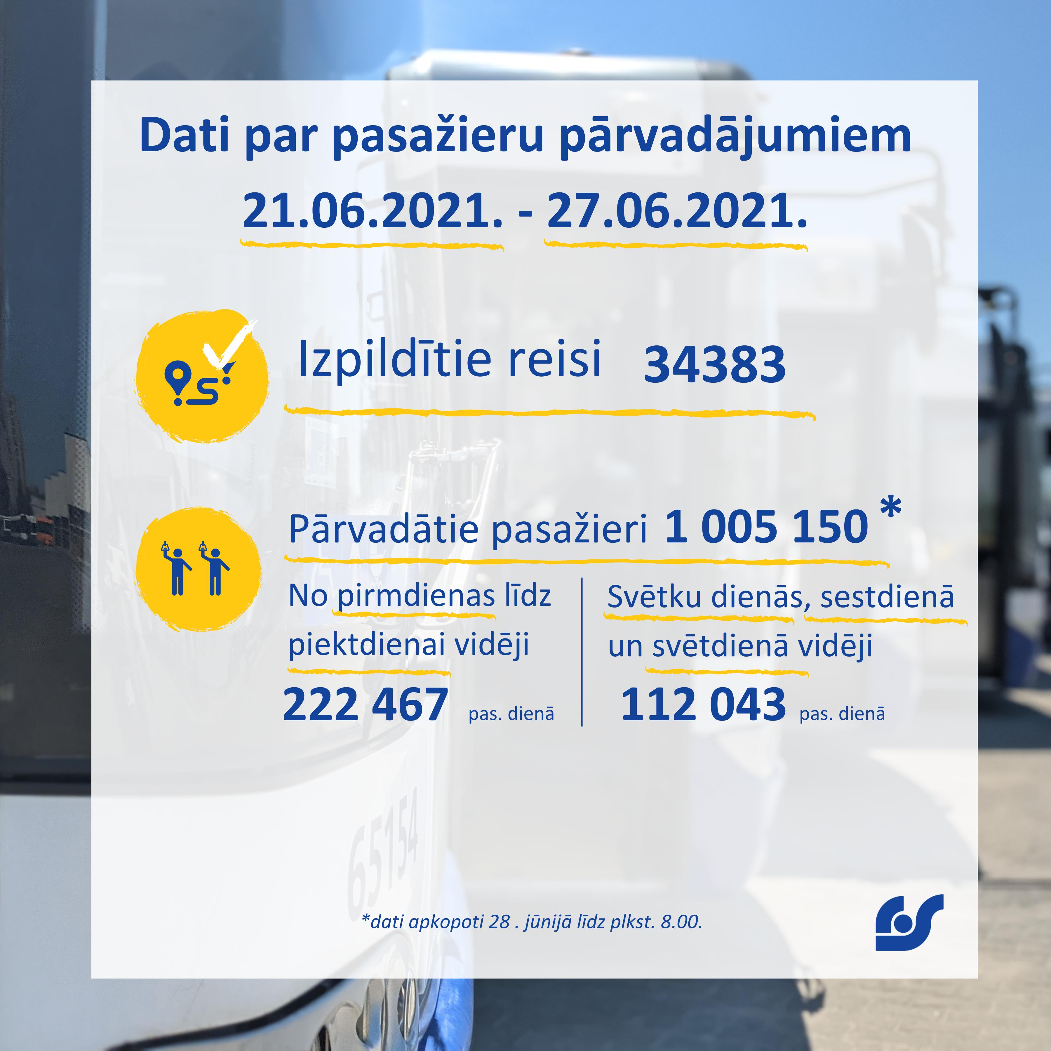 Dati par pasažieru pārvadājumiem (7).png