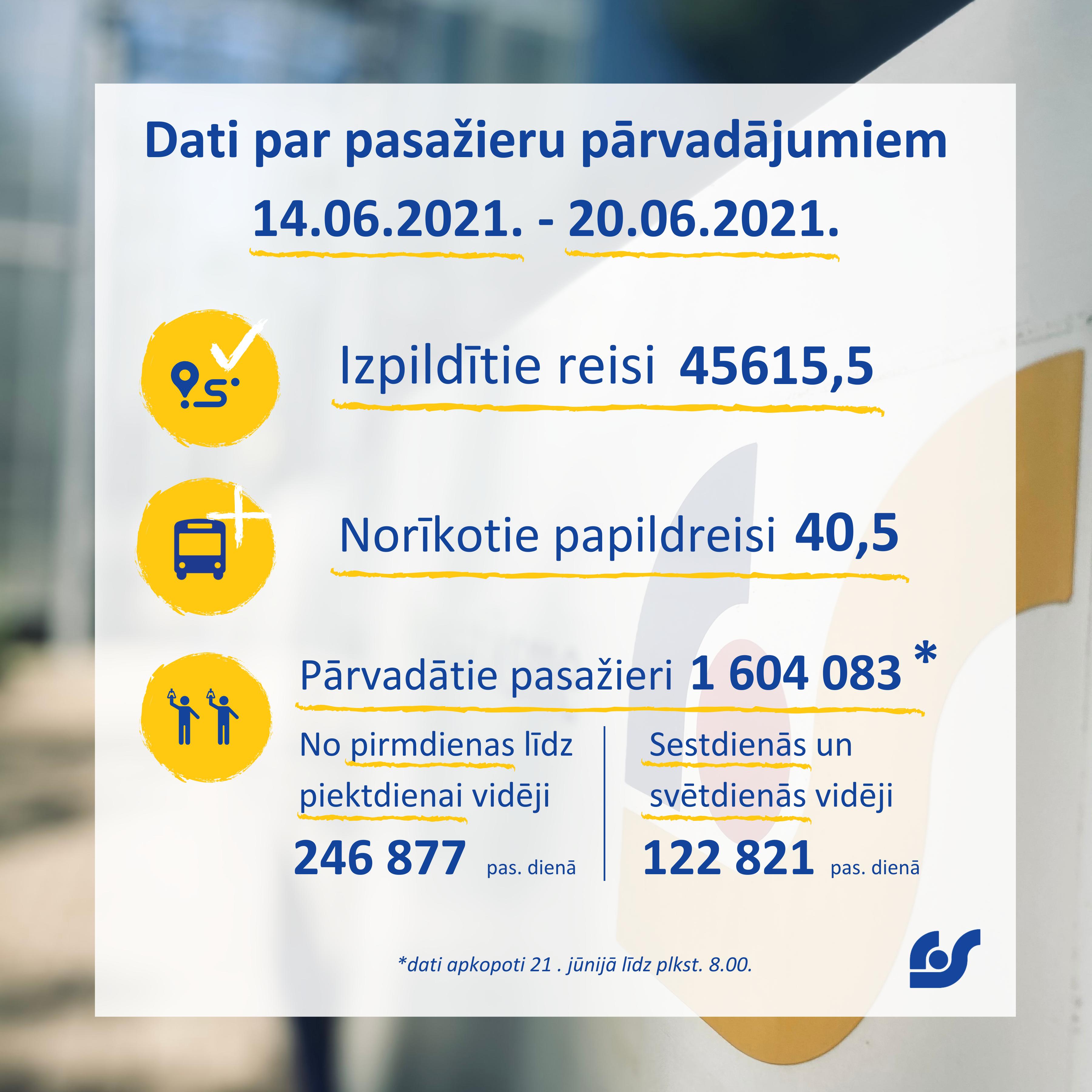 Dati par pasažieru pārvadājumiem (8).png