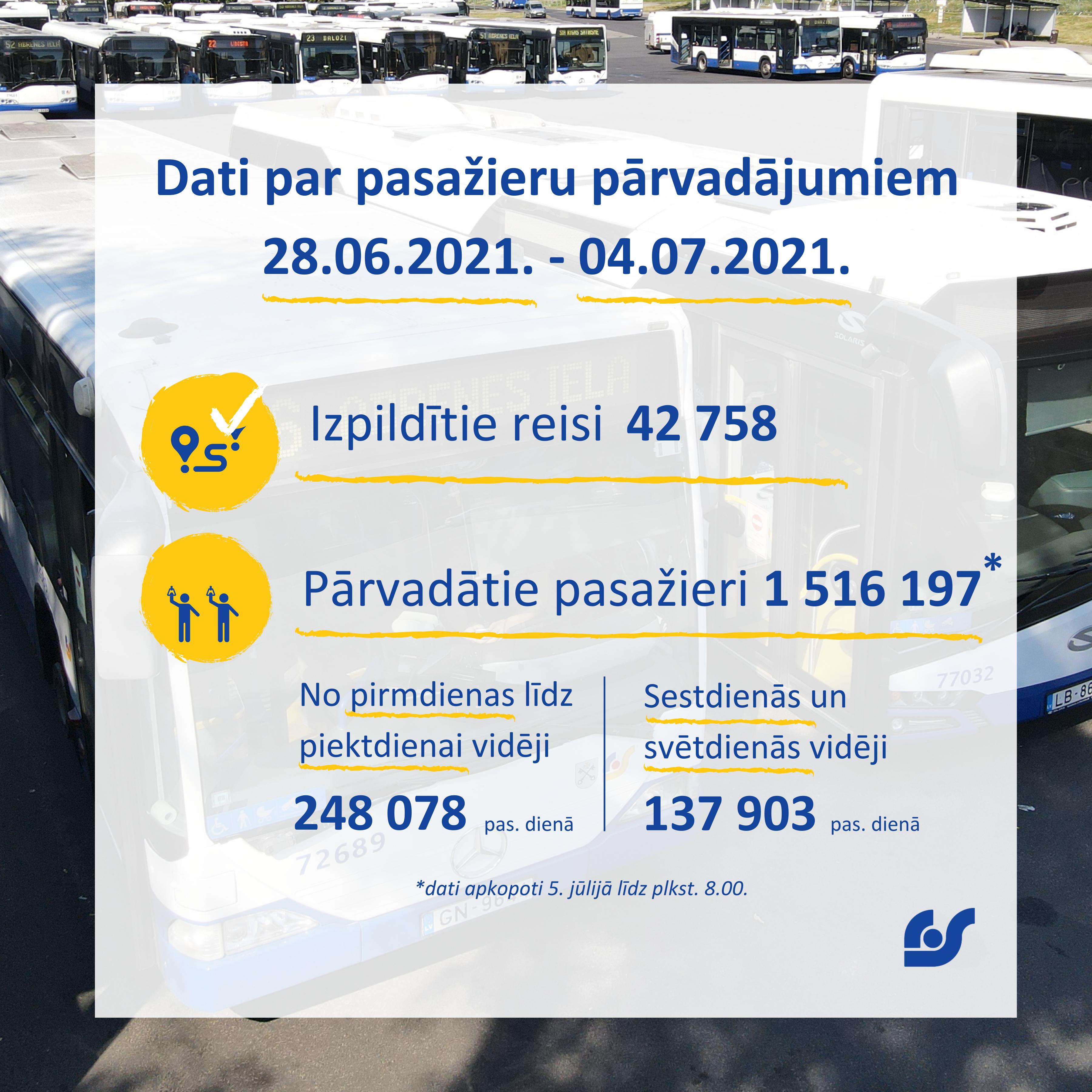Dati par pasažieru pārvadājumiem (9).png