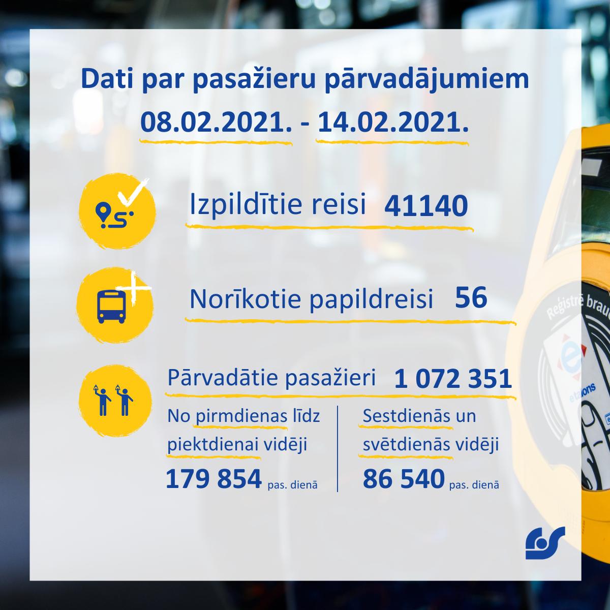 Dati par pasažieru pārvadājumiem 08.02.2021. - 14.02.2021..png