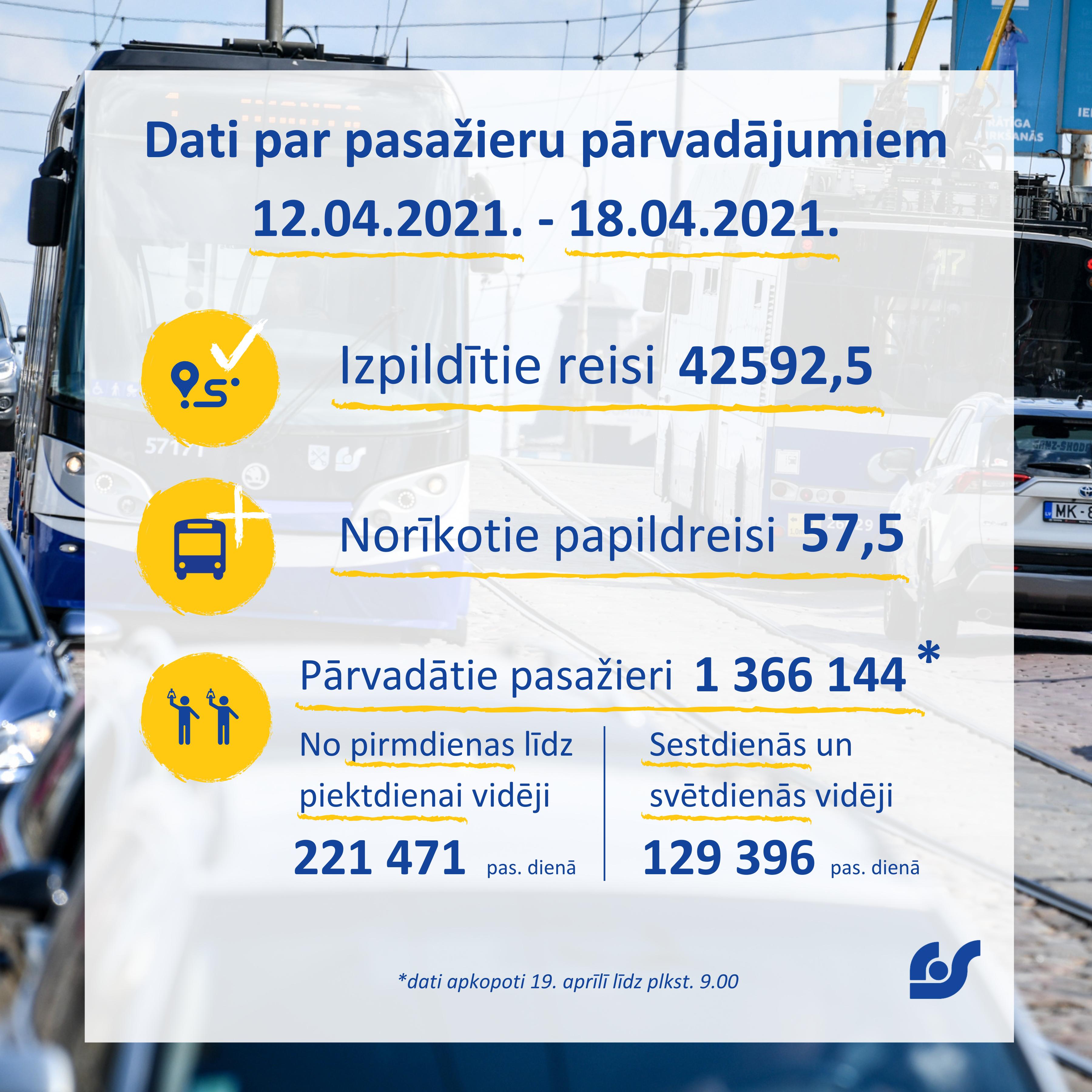 Dati par pasažieru pārvadājumiem 12.04. līdz 18.04..png