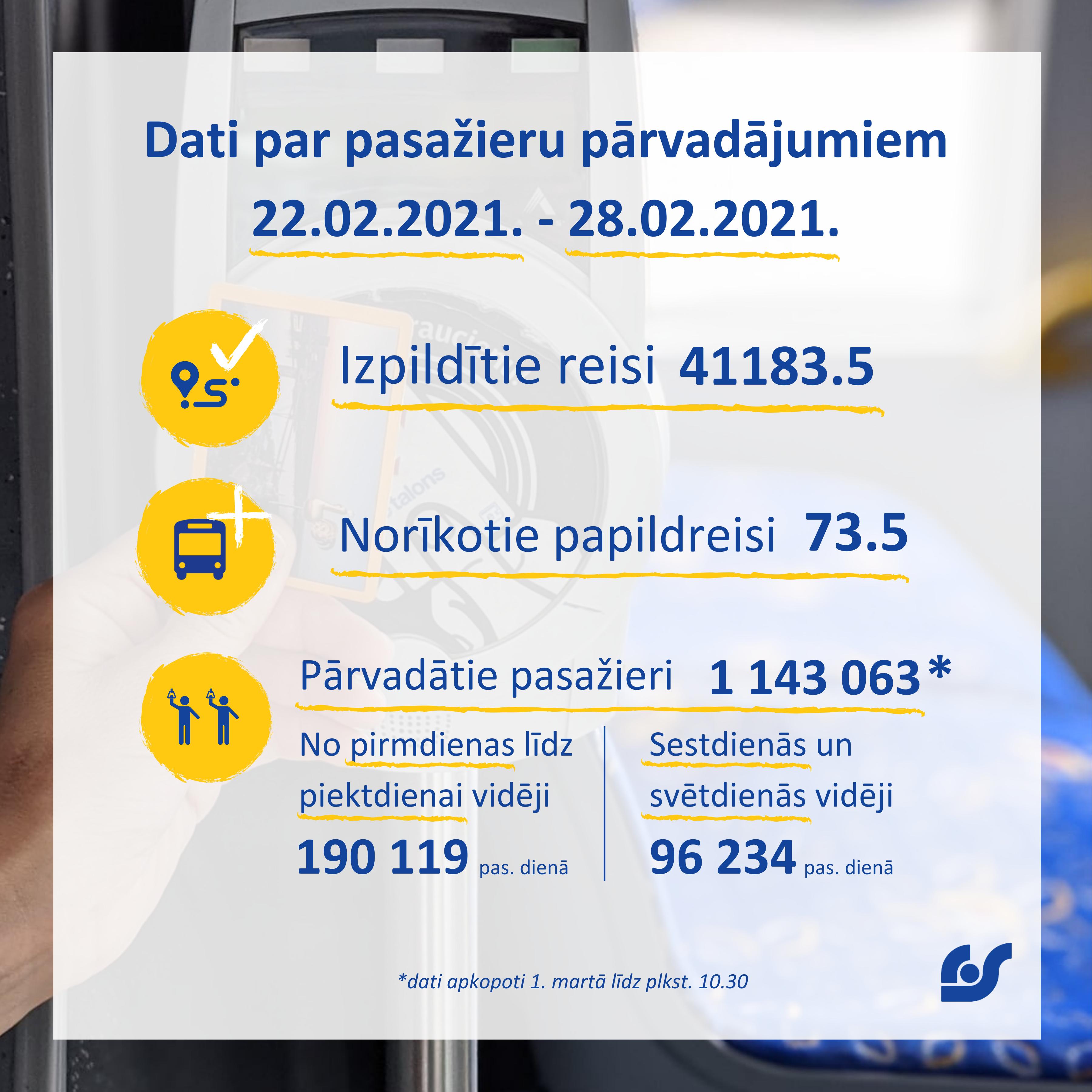 Dati par pasažieru pārvadājumiem 22.02.2021. - 28.02.2021..png