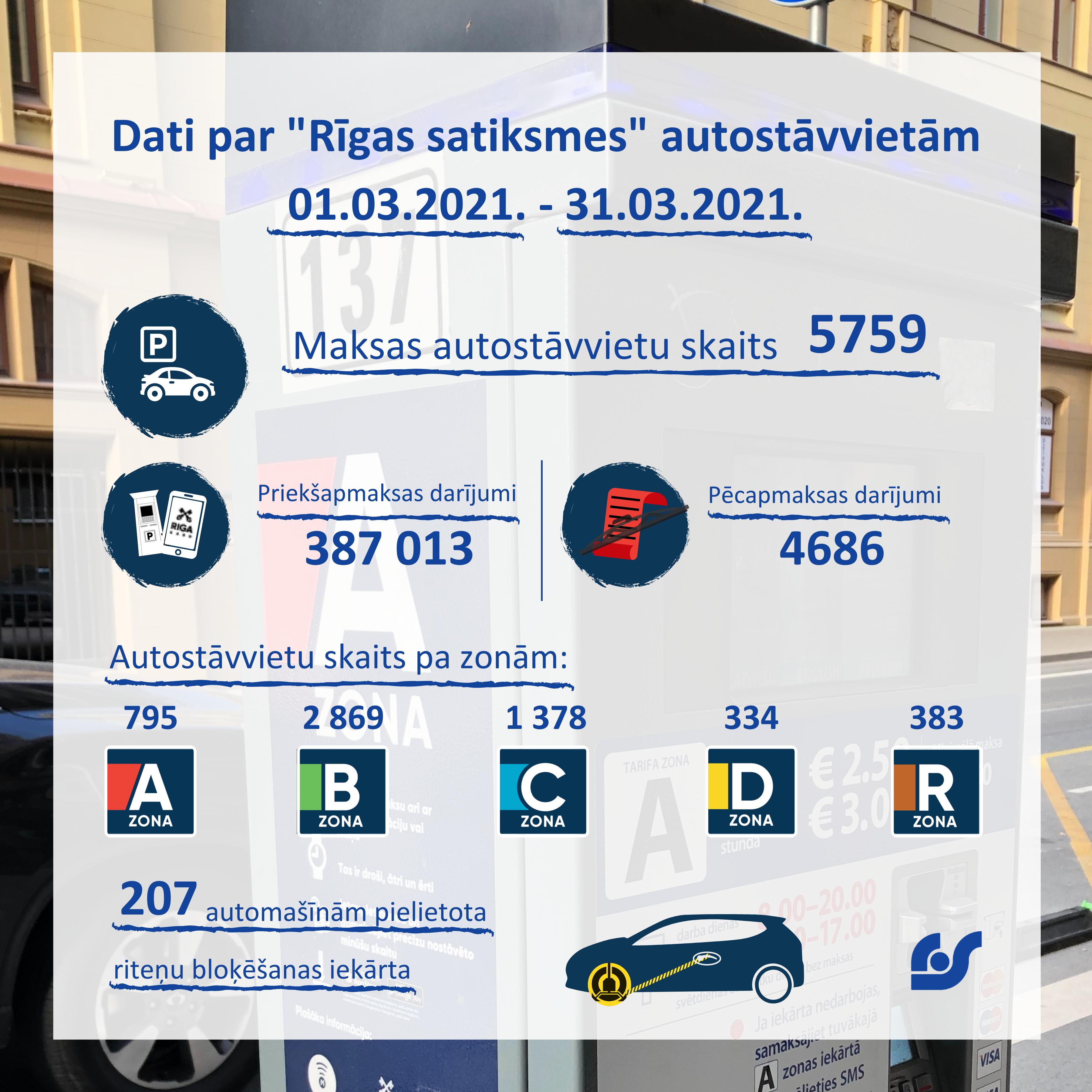 Dati par Rīgas satiksmes autostāvvietām 01.03.2021. - 31.03.2021.png
