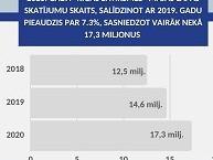"""""""Rīgas satiksmes"""" mājas lapas skatījumu skaits 2020. gadā pieaudzis par 7,3%"""