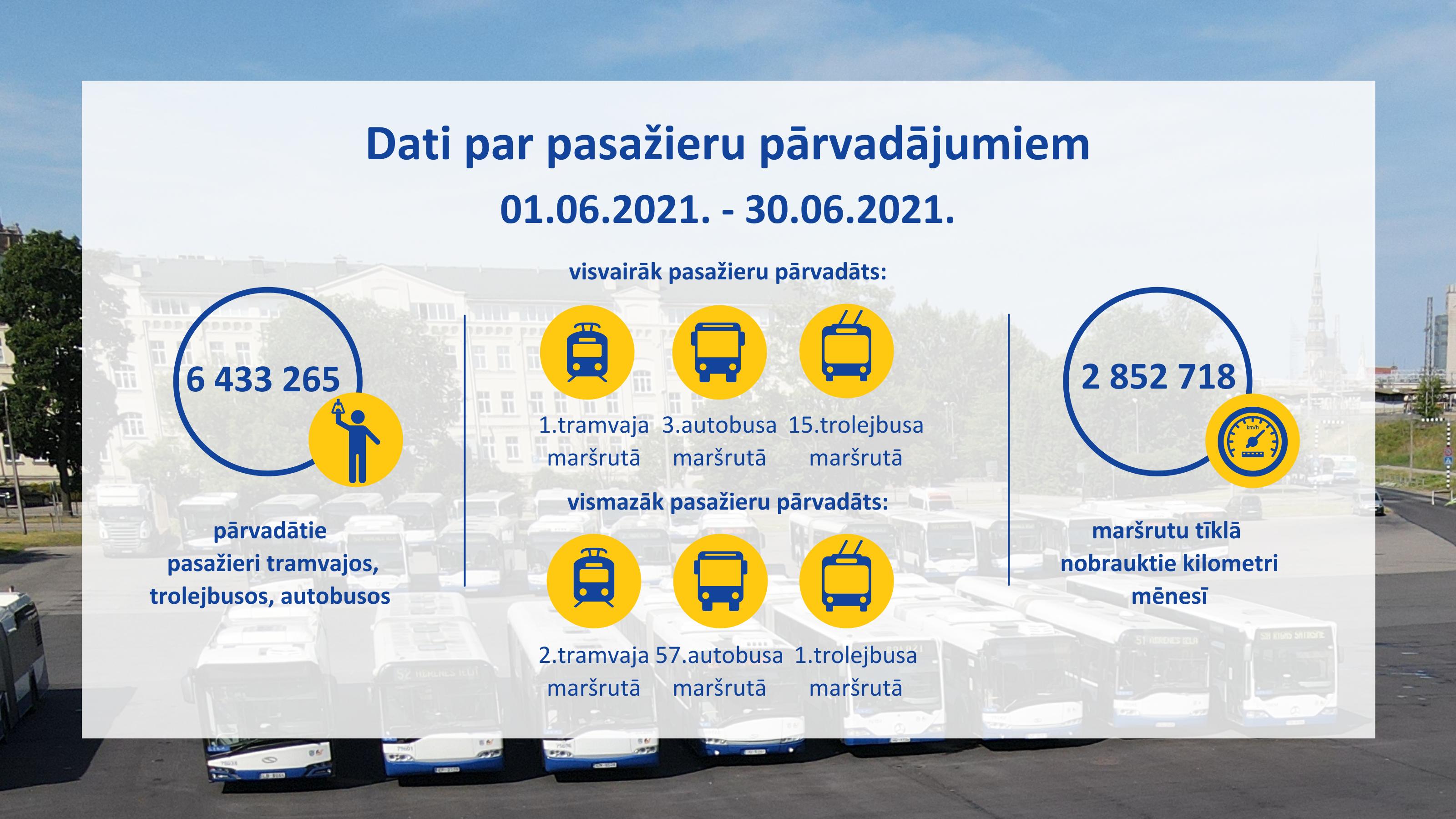 Mēneša statistika par pasažieru pārvadājumiem.png