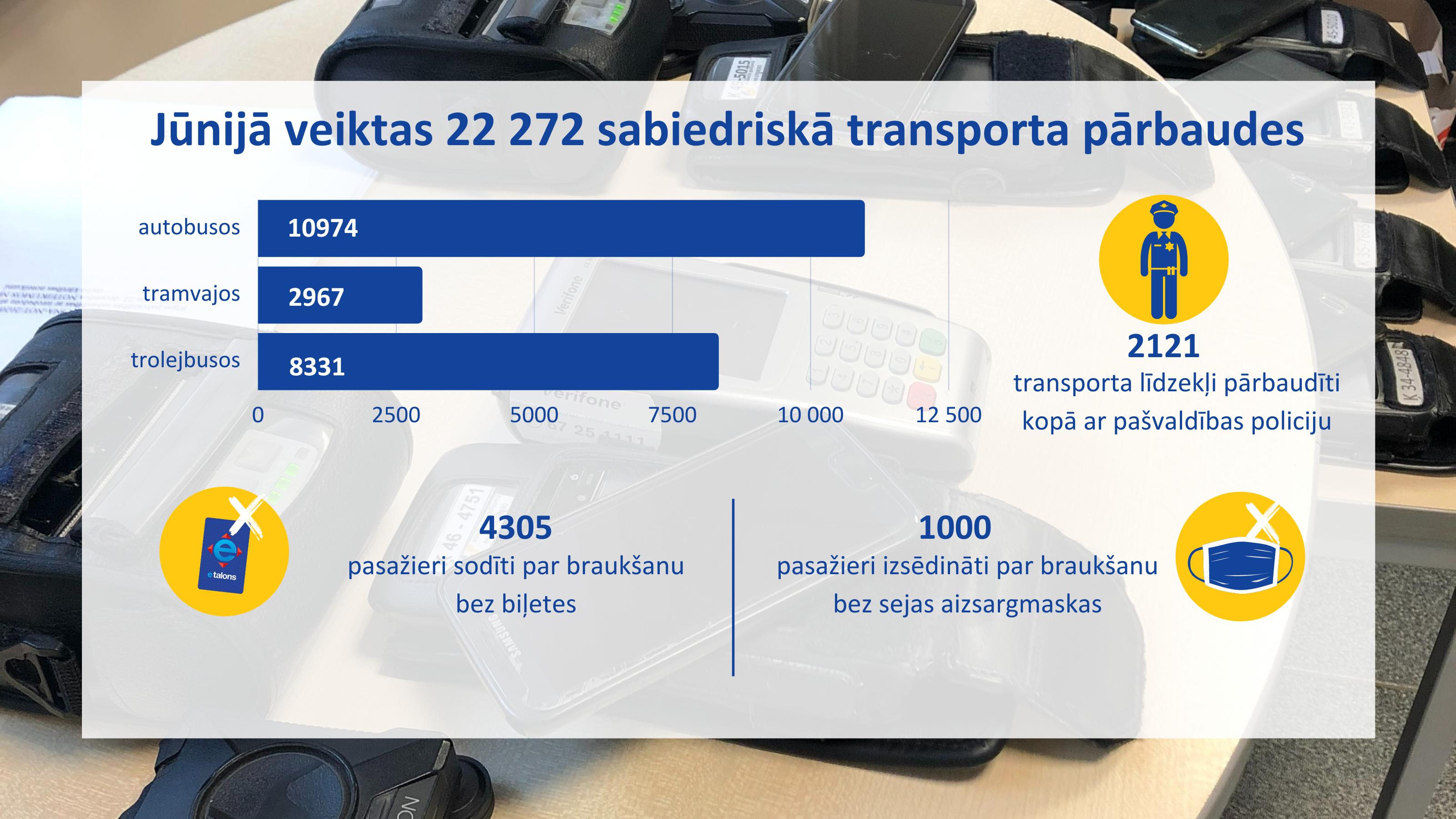Mēneša statistika par pasažieru pārvadājumiem (1).png