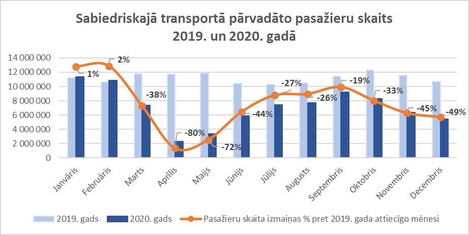 ST pārvadātie pasažieri 2019 un 2020 gadā.png